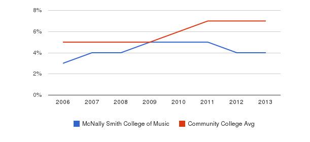 McNally Smith College of Music Hispanic&nbsp(2006-2013)
