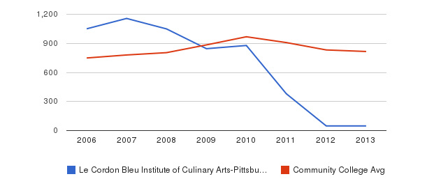 Le Cordon Bleu Institute of Culinary Arts-Pittsburgh Full-Time Students&nbsp(2006-2013)