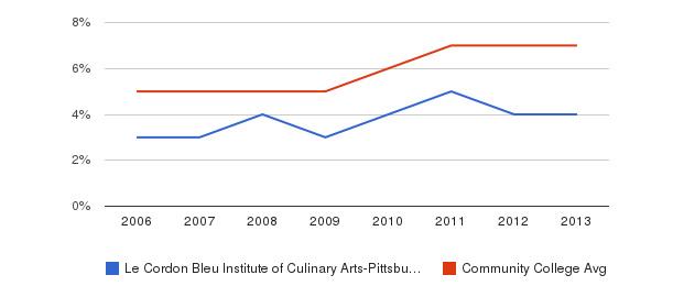 Le Cordon Bleu Institute of Culinary Arts-Pittsburgh Hispanic&nbsp(2006-2013)