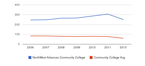 NorthWest Arkansas Community College Total Faculty&nbsp(2006-2013)