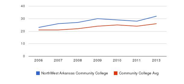NorthWest Arkansas Community College student staff&nbsp(2006-2013)