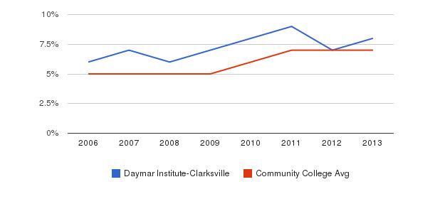 Daymar Institute-Clarksville Hispanic&nbsp(2006-2013)