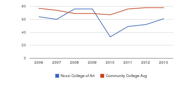 Nossi College of Art Percent Admitted&nbsp(2006-2013)