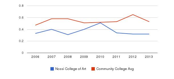 Nossi College of Art Diversity Score&nbsp(2006-2013)
