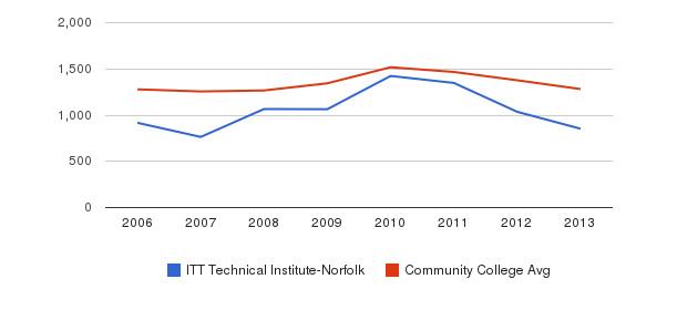 ITT Technical Institute-Norfolk Total Enrollment&nbsp(2006-2013)