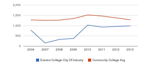 Everest College-City Of Industry Total Enrollment&nbsp(2006-2013)