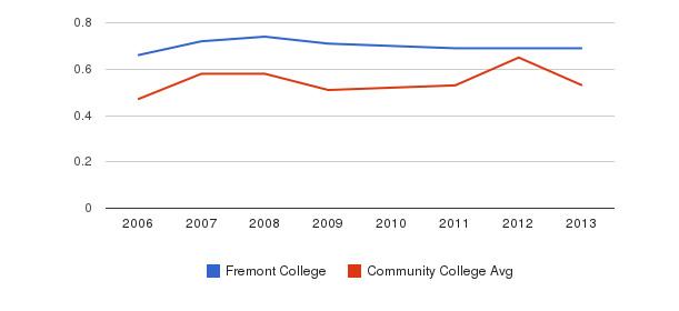 Fremont College Diversity Score&nbsp(2006-2013)