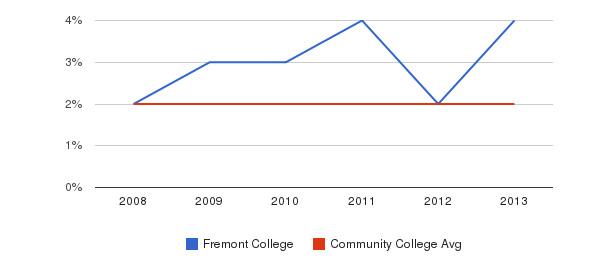 Fremont College More&nbsp(2008-2013)