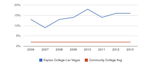 Kaplan College-Las Vegas Asian&nbsp(2006-2013)