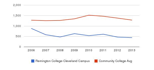 Remington College-Cleveland Campus Total Enrollment&nbsp(2006-2013)