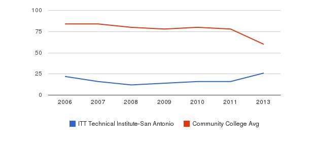ITT Technical Institute-San Antonio Total Faculty&nbsp(2006-2013)