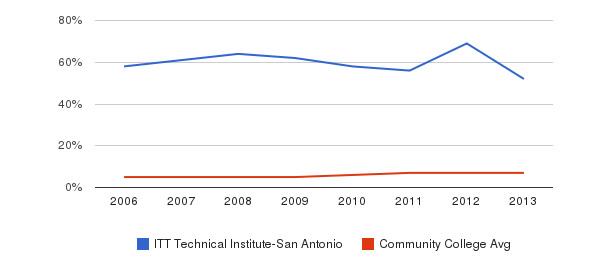 ITT Technical Institute-San Antonio Hispanic&nbsp(2006-2013)