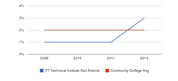 ITT Technical Institute-San Antonio More&nbsp(2009-2013)