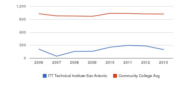 ITT Technical Institute-San Antonio Part-Time Students&nbsp(2006-2013)