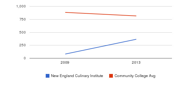 New England Culinary Institute Full-Time Students&nbsp(2009-2013)