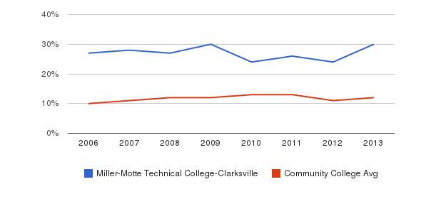 Miller-Motte Technical College-Clarksville Black&nbsp(2006-2013)
