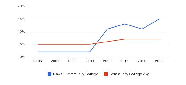 Hawaii Community College Hispanic&nbsp(2006-2013)