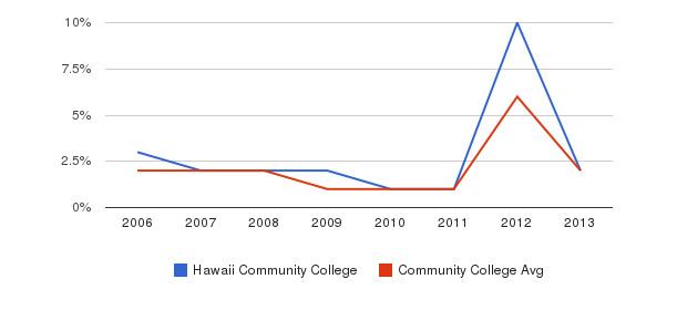 Hawaii Community College non_resident&nbsp(2006-2013)