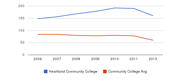 Heartland Community College Total Faculty&nbsp(2006-2013)