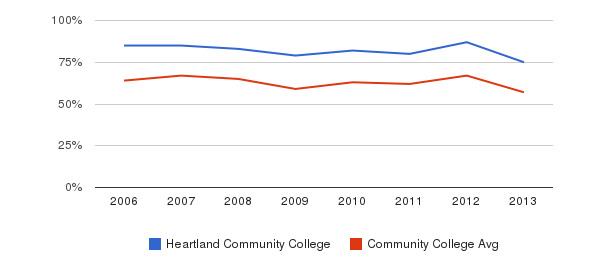 Heartland Community College White&nbsp(2006-2013)