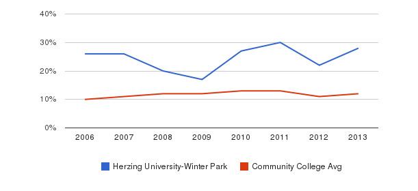 Herzing University-Winter Park Black&nbsp(2006-2013)