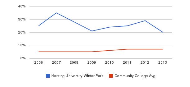 Herzing University-Winter Park Hispanic&nbsp(2006-2013)