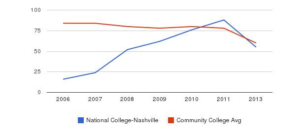 National College-Nashville Total Faculty&nbsp(2006-2013)