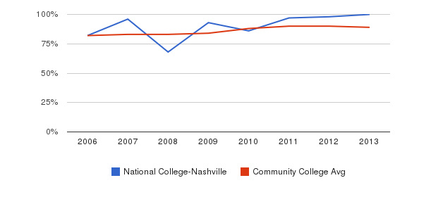 National College-Nashville % Students Receiving Some Financial Aid&nbsp(2006-2013)