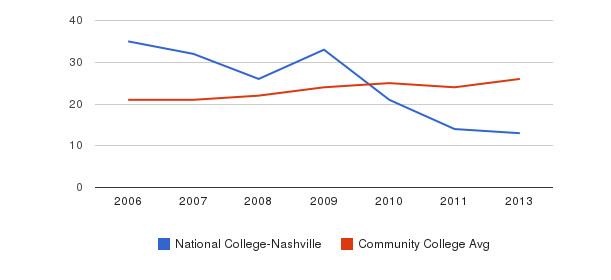 National College-Nashville student staff&nbsp(2006-2013)