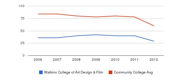 Watkins College of Art Design & Film Total Faculty&nbsp(2006-2013)