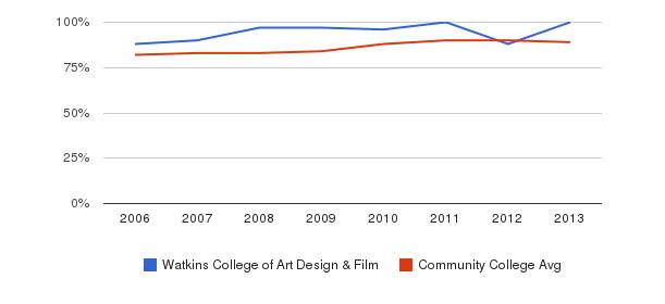 Watkins College of Art Design & Film % Students Receiving Some Financial Aid&nbsp(2006-2013)