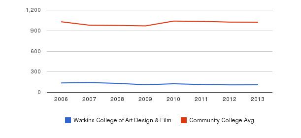 Watkins College of Art Design & Film Part-Time Students&nbsp(2006-2013)