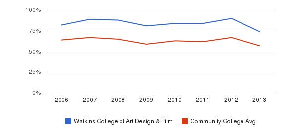 Watkins College of Art Design & Film White&nbsp(2006-2013)