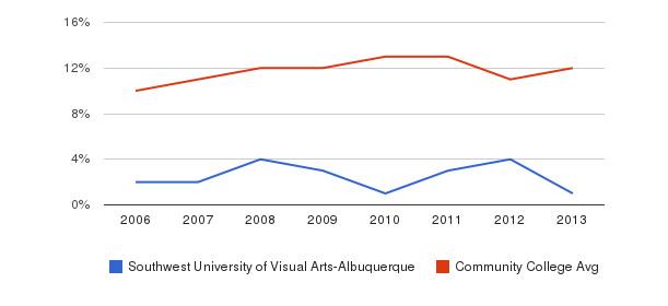 Southwest University of Visual Arts-Albuquerque Black&nbsp(2006-2013)