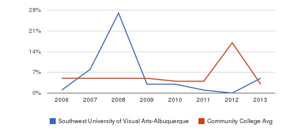 Southwest University of Visual Arts-Albuquerque Unknown&nbsp(2006-2013)