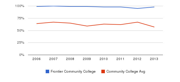 Frontier Community College White&nbsp(2006-2013)