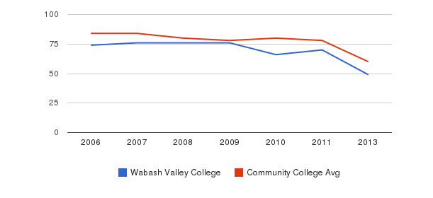 Wabash Valley College Total Faculty&nbsp(2006-2013)