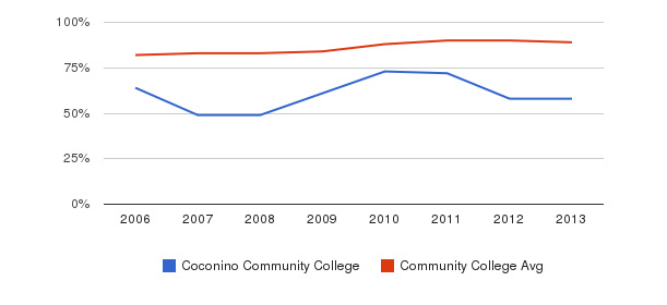 Coconino Community College % Students Receiving Some Financial Aid&nbsp(2006-2013)