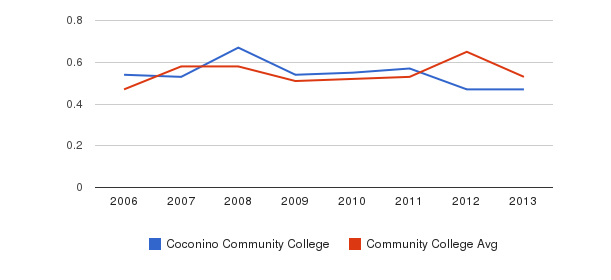 Coconino Community College Diversity Score&nbsp(2006-2013)