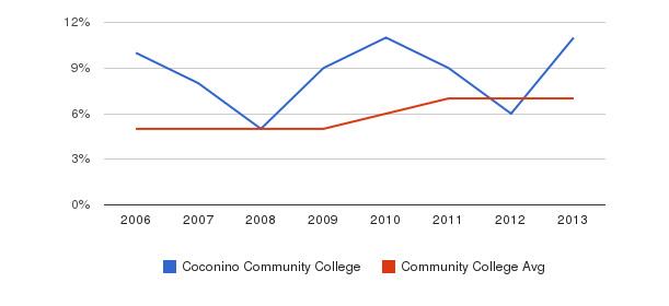 Coconino Community College Hispanic&nbsp(2006-2013)