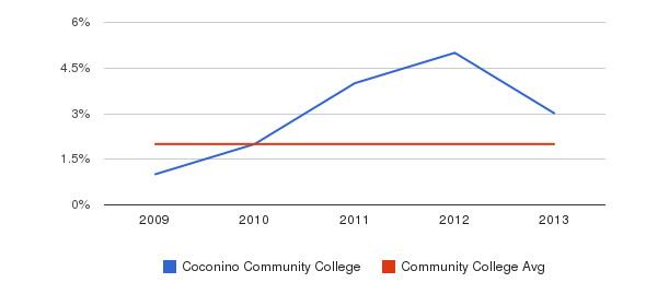 Coconino Community College More&nbsp(2009-2013)