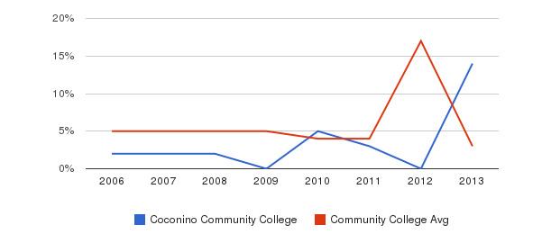 Coconino Community College Unknown&nbsp(2006-2013)