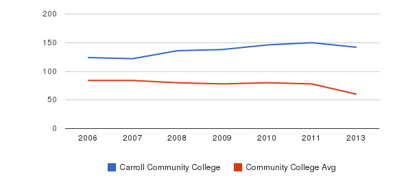 Carroll Community College Total Faculty&nbsp(2006-2013)