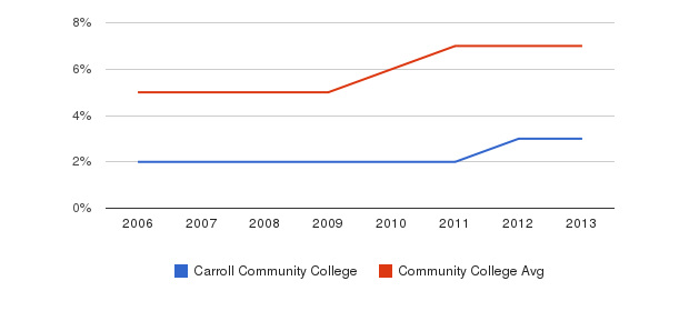 Carroll Community College Hispanic&nbsp(2006-2013)