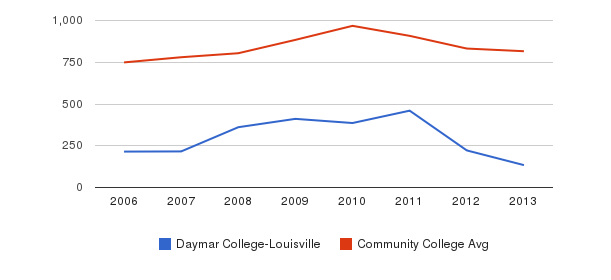 Daymar College-Louisville Full-Time Students&nbsp(2006-2013)