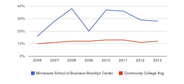 Minnesota School of Business-Brooklyn Center Black&nbsp(2006-2013)