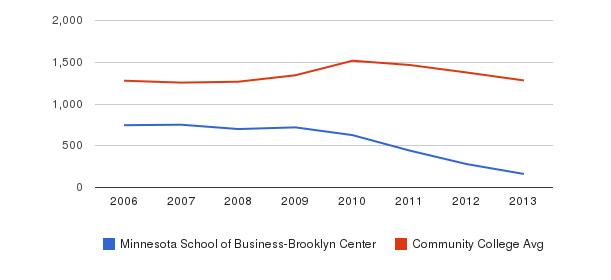Minnesota School of Business-Brooklyn Center Total Enrollment&nbsp(2006-2013)