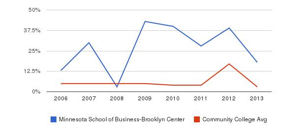 Minnesota School of Business-Brooklyn Center Unknown&nbsp(2006-2013)