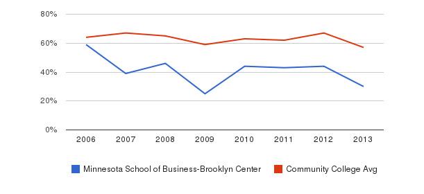 Minnesota School of Business-Brooklyn Center White&nbsp(2006-2013)