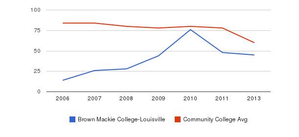Brown Mackie College-Louisville Total Faculty&nbsp(2006-2013)